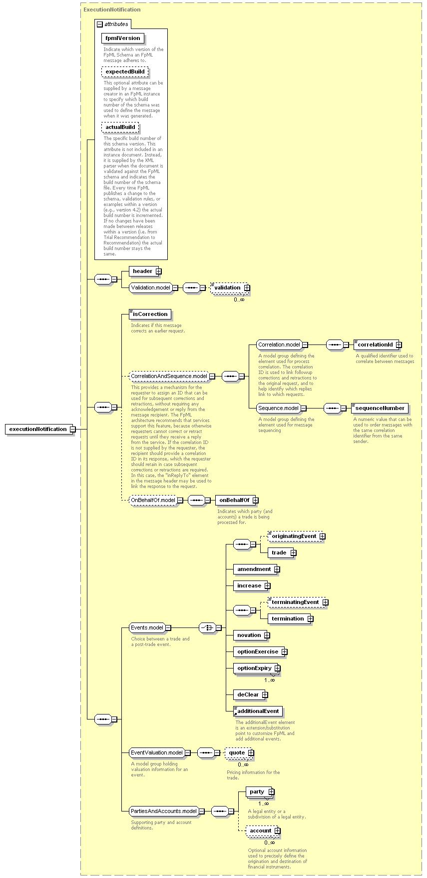 Element executionnotification global xml schema documentation ccuart Images