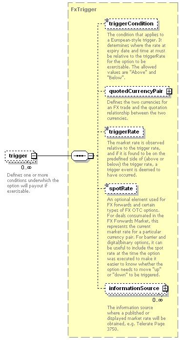 element <trigger> (local) | XML Schema Documentation