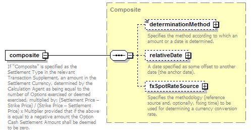 Complex fx options