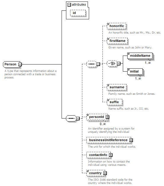 Complextype person xml schema documentation ccuart Images
