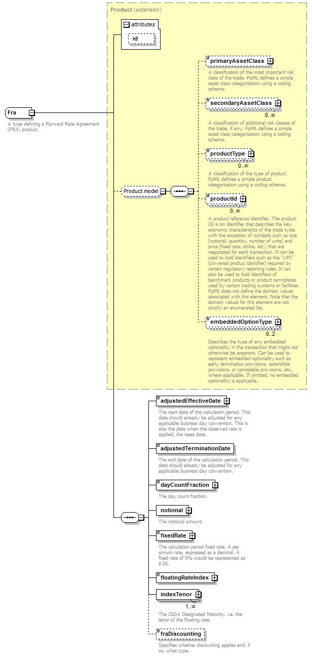Complextype Fra Xml Schema Documentation