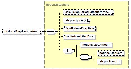 schema step by step