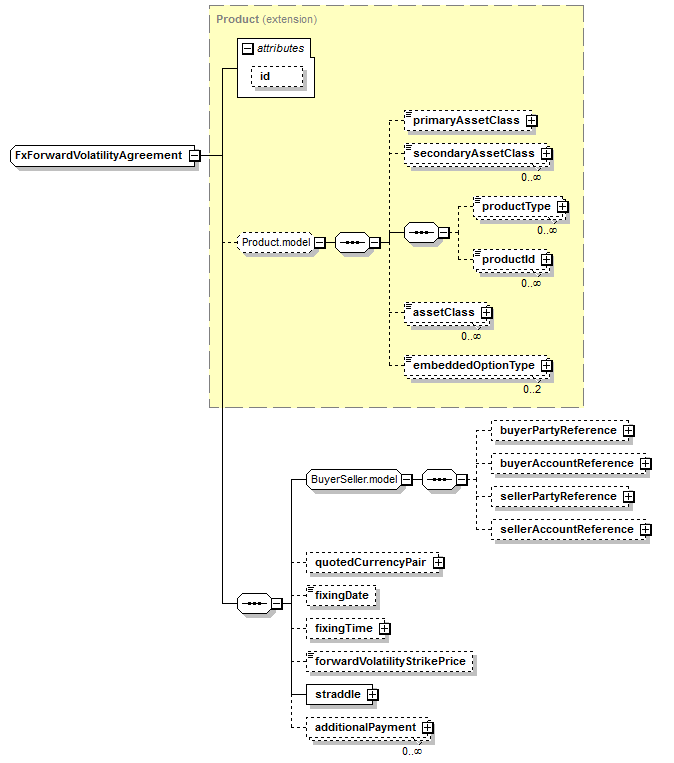 Complextype Fxforwardvolatilityagreement Xml Schema Documentation